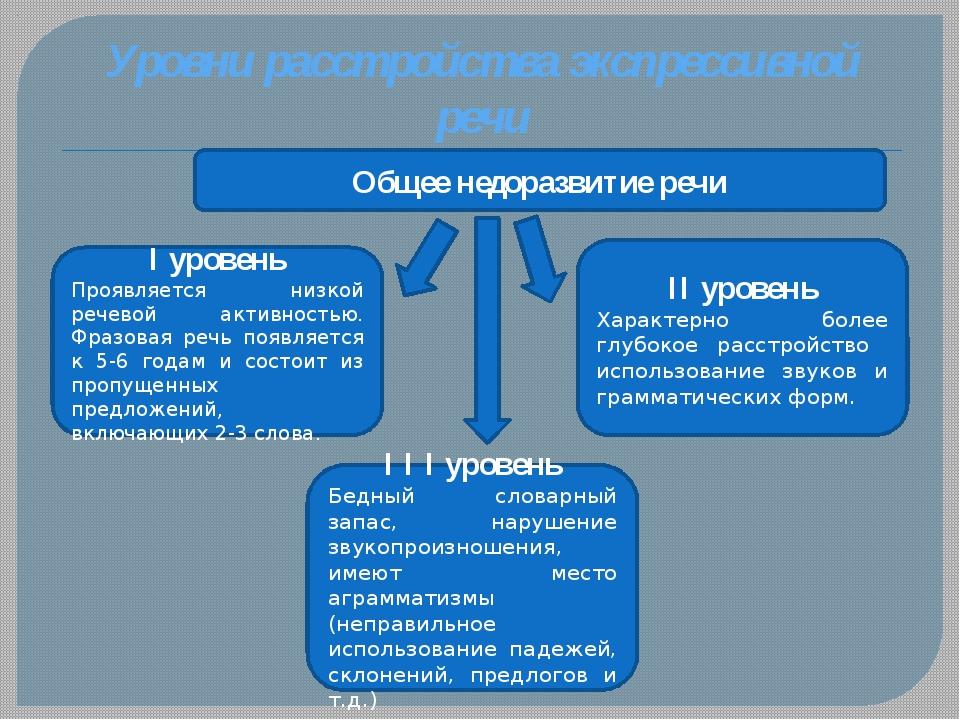 Уровни расстройства экспрессивной речи I уровень Проявляется низкой речевой а...