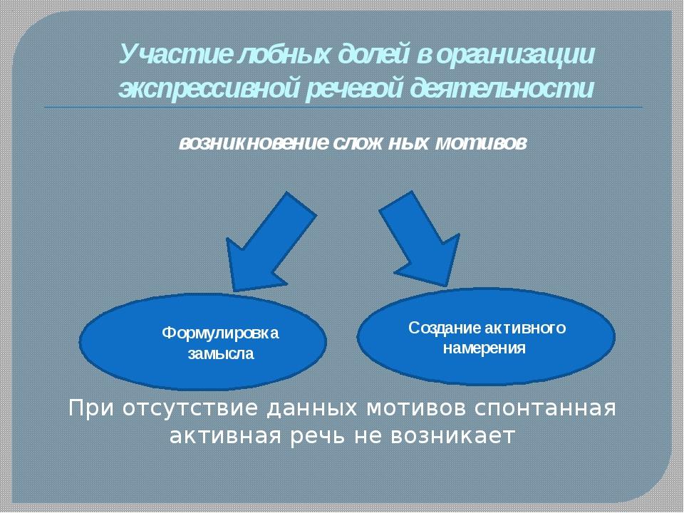 Участие лобных долей в организации экспрессивной речевой деятельности возникн...