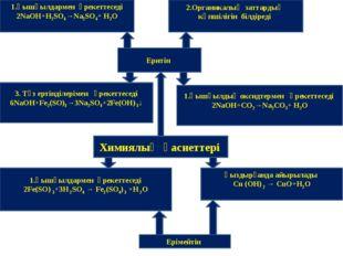 1.Қышқылдармен әрекеттеседі 2NaOH+H2SO4→Na2SO4+ H2O 2.Органикалық заттардың к