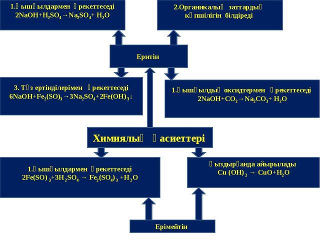 1.Қышқылдармен әрекеттеседі 2NaOH+H2SO4→Na2SO4+ H2O 2.Органикалық заттардың к...