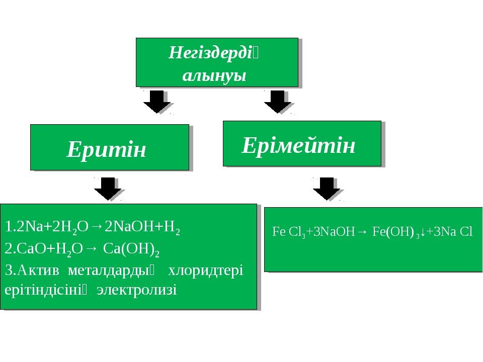 Негіздердің алынуы Еритін Ерімейтін 1.2Na+2H2O→2NaOH+H2 2.CaO+H2O→ Ca(OH)2 3....