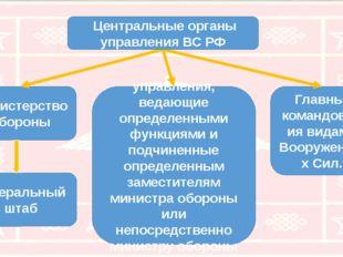 Министерство обороны Генеральный штаб управления, ведающие определенными функ