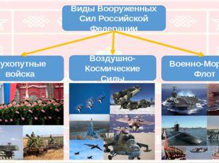 Виды Вооруженных Сил Российской Федерации Сухопутные войска Воздушно-Космичес