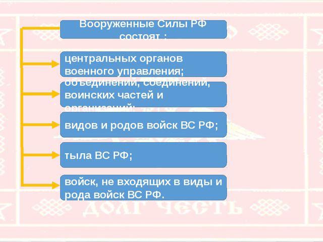 Вооруженные Силы РФ состоят : центральных органов военного управления; объеди...