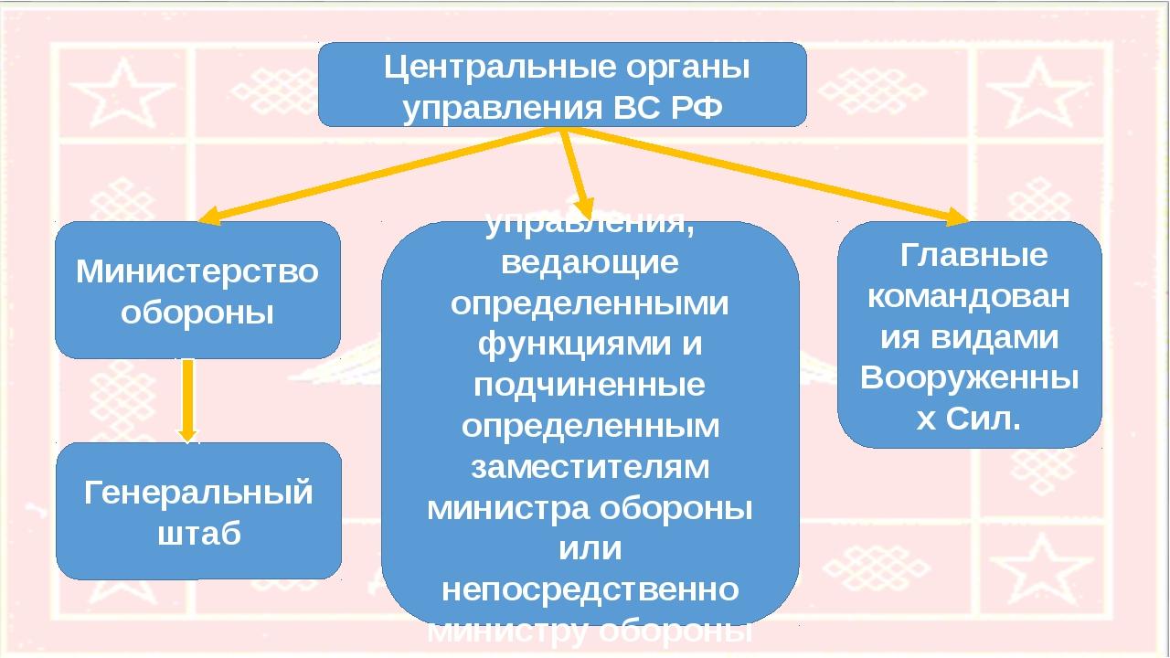 Министерство обороны Генеральный штаб управления, ведающие определенными функ...