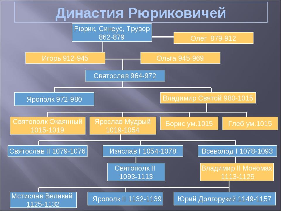 Династия Рюриковичей Рюрик, Синеус, Трувор 862-879 Олег 879-912 Игорь 912-945...