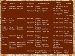 Дата Место Итог Стороны Командующие Силы сторон Потери 18-20 июля 1812 г Дере