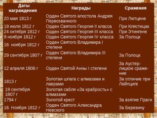 Даты награждения Награды Сражения 20 мая 1813г Орден Святого апостола Андрея