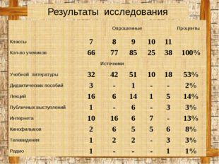 Результаты исследования Опрошенные Проценты Классы 7 8 9 10 11 Кол-во ученик