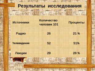 Результаты исследования Источники Количество человек 101 Проценты Радио 26 21
