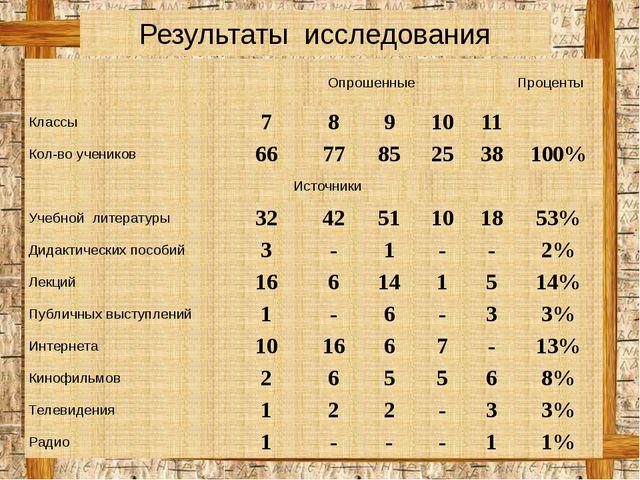 Результаты исследования Опрошенные Проценты Классы 7 8 9 10 11 Кол-во ученик...