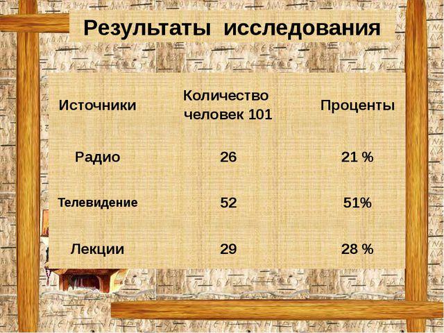 Результаты исследования Источники Количество человек 101 Проценты Радио 26 21...