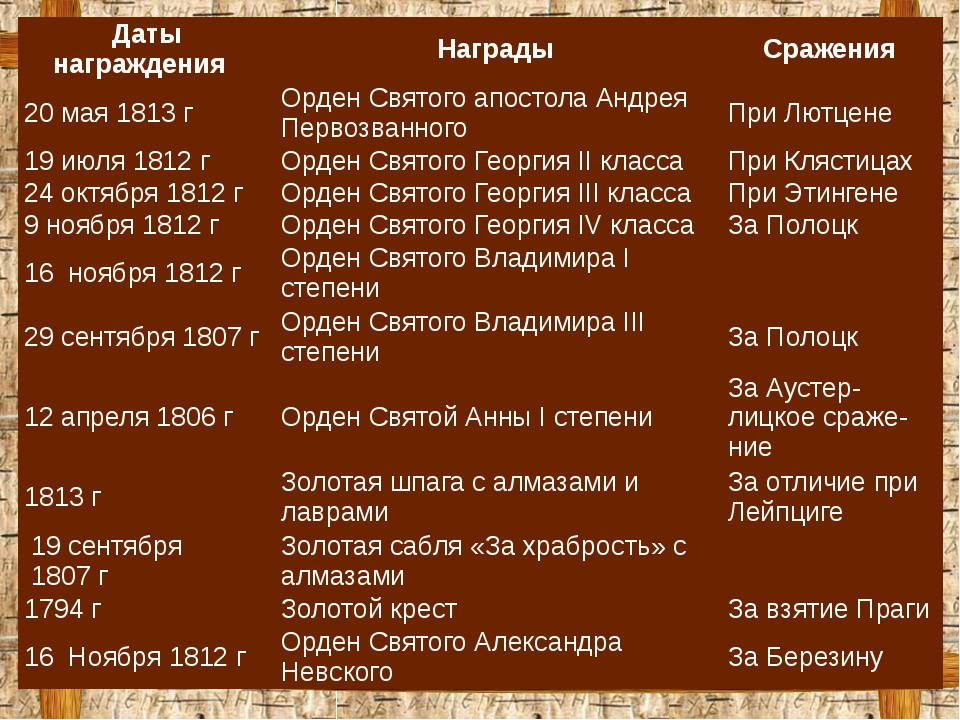 Даты награждения Награды Сражения 20 мая 1813г Орден Святого апостола Андрея...