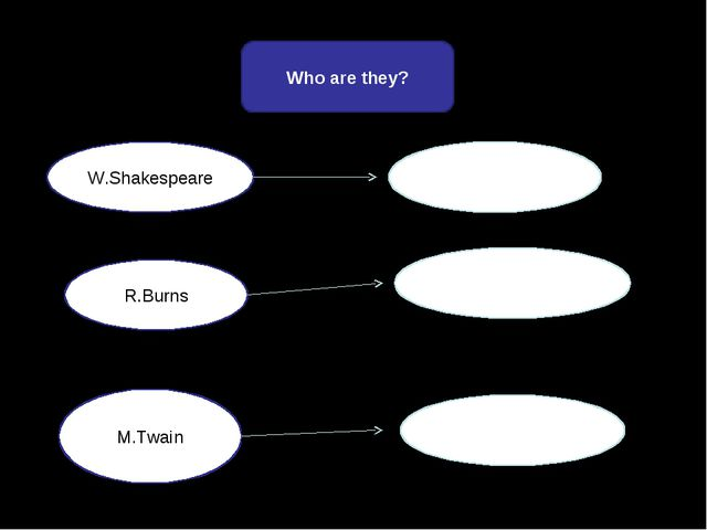 W.Shakespeare R.Burns M.Twain Who are they?
