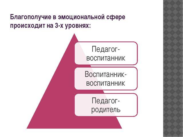 Благополучие в эмоциональной сфере происходит на 3-х уровнях: