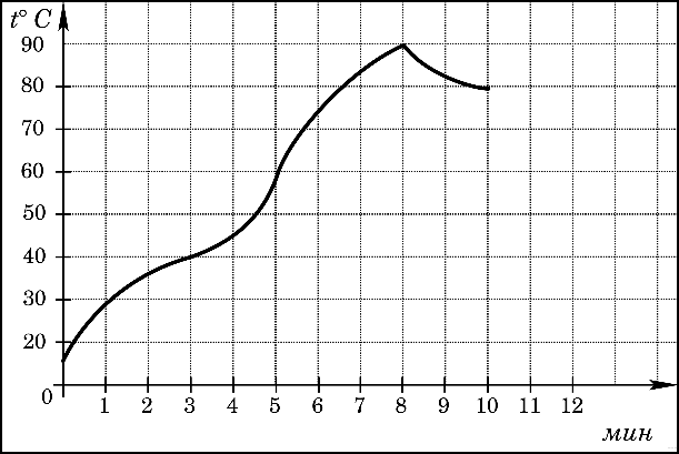 Ответы В2. На рисунке жирными точками показана среднесуточная температура воздуха в Бресте каждый день script document.write(