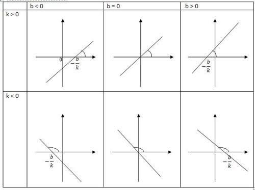 3.Линейная функция вида y = kx + b - Функции и их графики