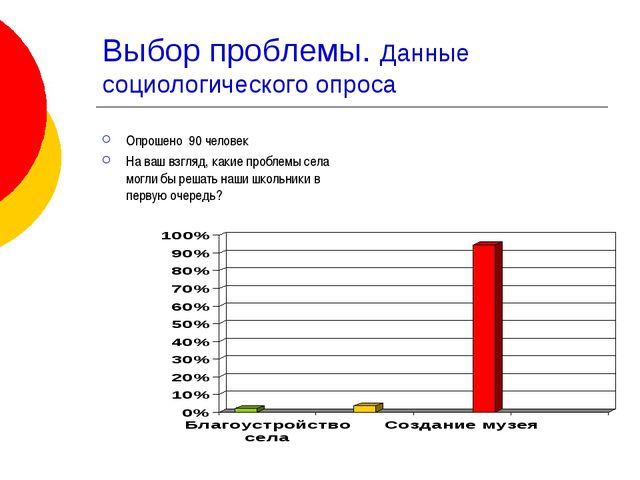 Выбор проблемы. Данные социологического опроса Опрошено 90 человек На ваш взг...