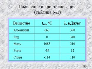 Плавление и кристаллизация (таблица №1) <