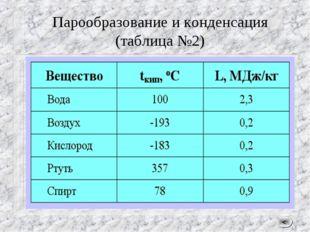 Парообразование и конденсация (таблица №2) <