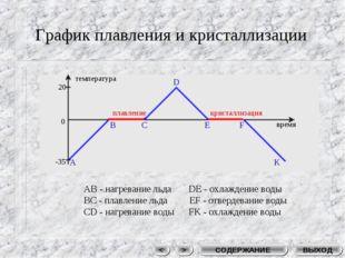 График плавления и кристаллизации плавление кристаллизация время температура