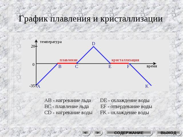 График плавления и кристаллизации плавление кристаллизация время температура...