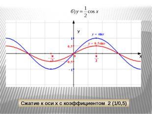 π 2π -π -1 1 y -2π x y=cos 1/2x y=cos x y=cos 1/2х Растяжение от оси У с коэ