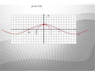 Построить график функции у = sin(2x)  Сжатие к оси ординат с коэффициентом 2