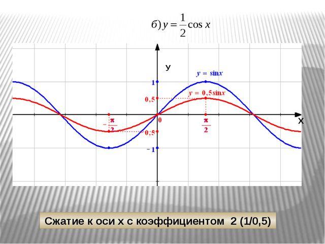 π 2π -π -1 1 y -2π x y=cos 1/2x y=cos x y=cos 1/2х Растяжение от оси У с коэ...