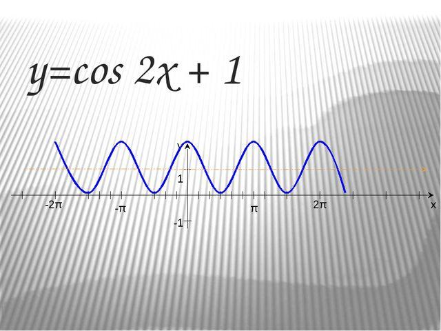 Решение  1 вариант у=3cos(2x) У Х