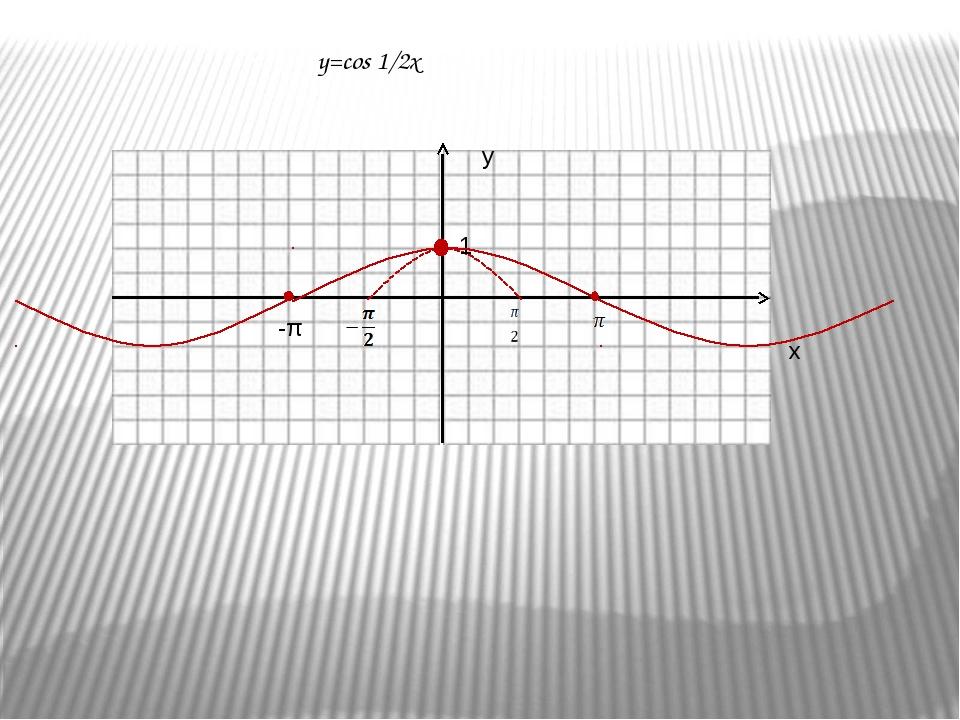 Построить график функции у = sin(2x)  Сжатие к оси ординат с коэффициентом 2...