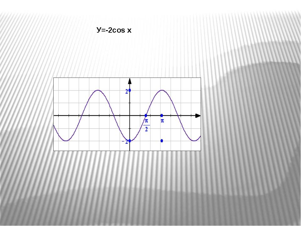 π 2π -π -1 1 y -2π x y=cos 2x + 1