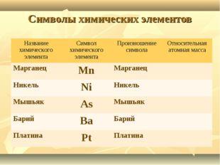 Символы химических элементов Название химического элементаСимвол химического