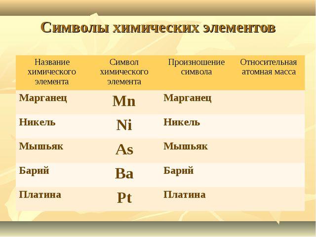 Символы химических элементов Название химического элементаСимвол химического...
