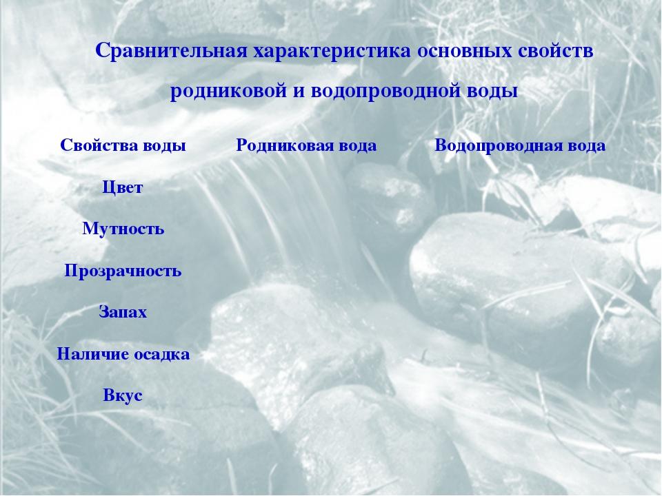 Сравнительная характеристика основных свойств родниковой и водопроводной воды...