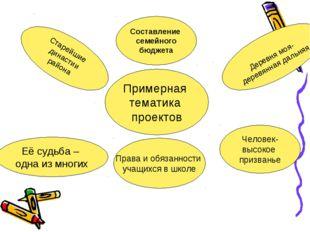 Примерная тематика проектов Старейшие династии района Права и обязанности уча