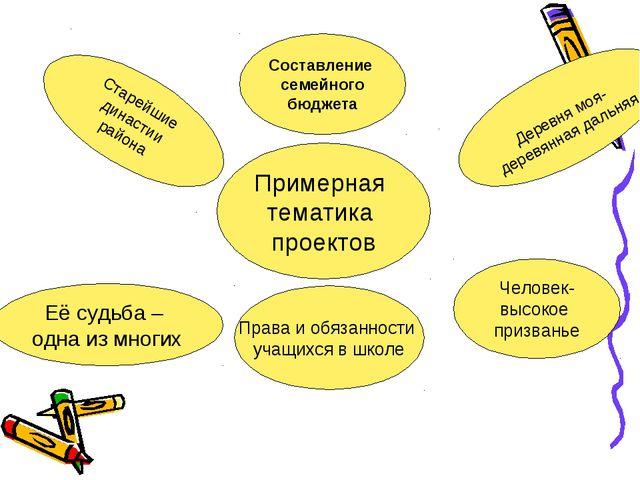 Примерная тематика проектов Старейшие династии района Права и обязанности уча...