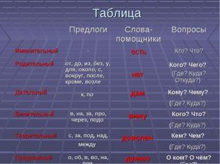 Таблица ПредлогиСлова-помощникиВопросы Именительный-естьКто? Что? Родит