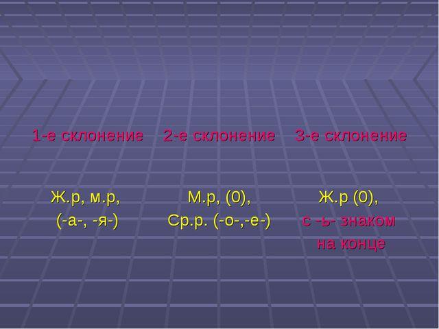 1-е склонение 2-е склонение 3-е склонение Ж.р, м.р, (-а-, -я-) М.р, (0),...