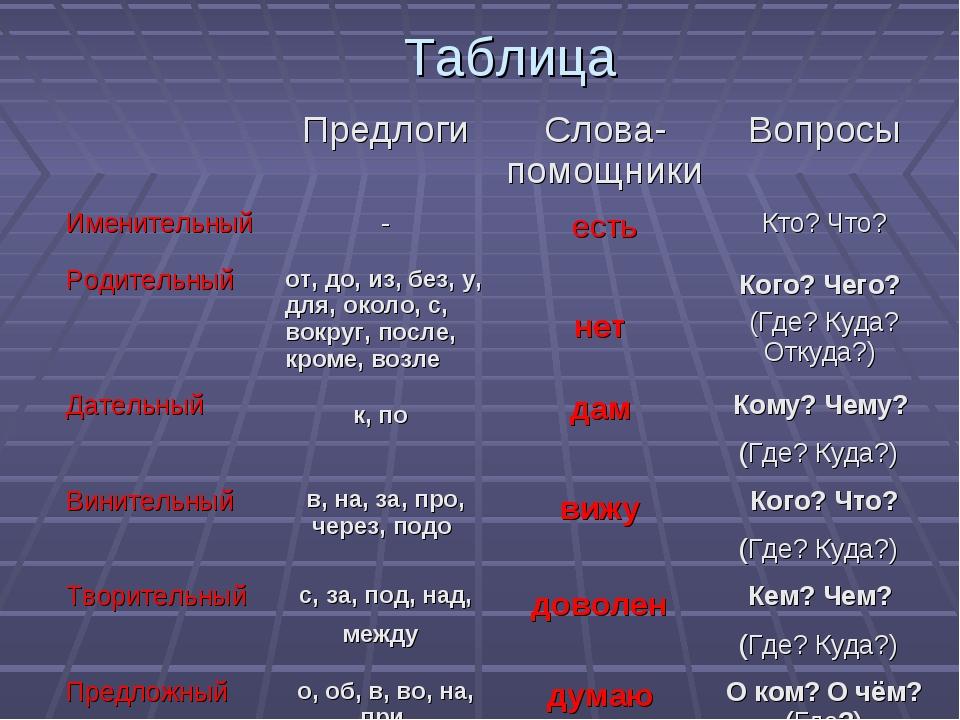 Таблица ПредлогиСлова-помощникиВопросы Именительный-естьКто? Что? Родит...