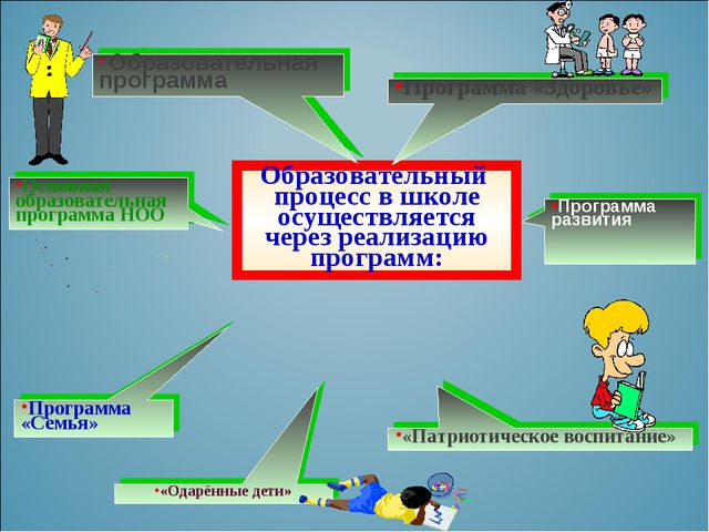 Образовательный процесс в школе осуществляется через реализацию программ: «Па...