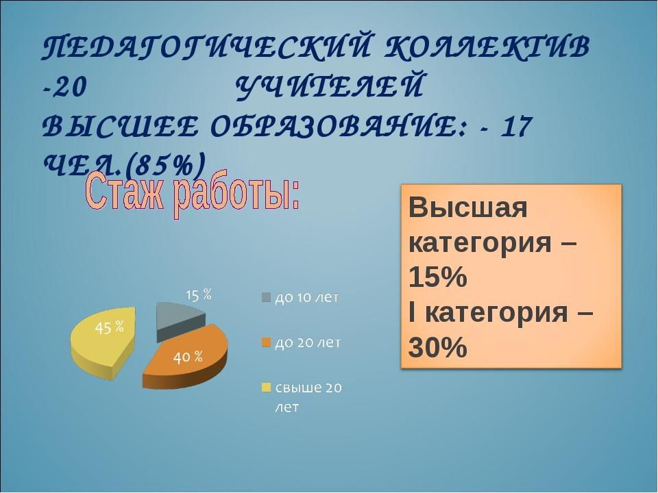 ПЕДАГОГИЧЕСКИЙ КОЛЛЕКТИВ -20 УЧИТЕЛЕЙ ВЫСШЕЕ ОБРАЗОВАНИЕ: - 17 ЧЕЛ.(85%)