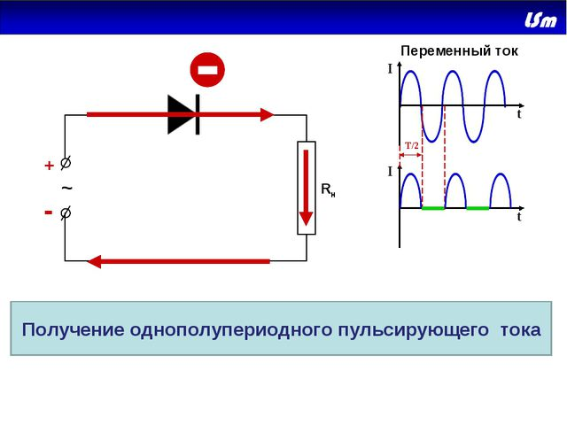 + - ~ Rн I I t t T/2 Переменный ток Получение однополупериодного пульсирующег...