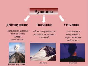 Вулканы Действующие Потухшие Уснувшие извержение которых проходило на памяти