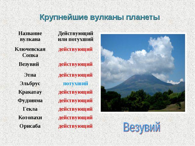 Крупнейшие вулканы планеты Название вулканаДействующий или потухший Ключевск...