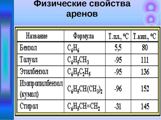 Физические свойства аренов