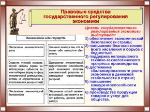 Целями государственного регулирования экономики выступают: 1) обеспечение эко