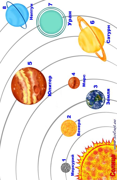 http://www.solnet.ee/sol/027/pic/solnet-ee-kosmos-02z.jpg