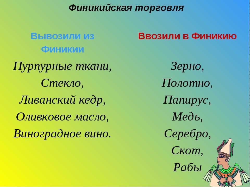 Финикийская торговля Вывозили из ФиникииВвозили в Финикию Пурпурные ткани, С...