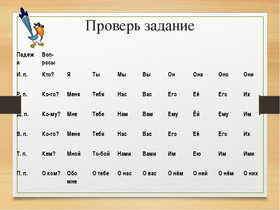 Проверь задание ПадежиВоп-росы И. п.Кто?ЯТыМыВыОнОнаОноОни...